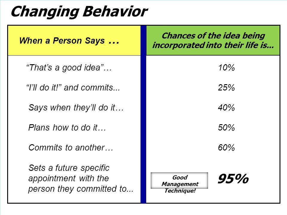 Changing Behavior 95% That's a good idea … 10%