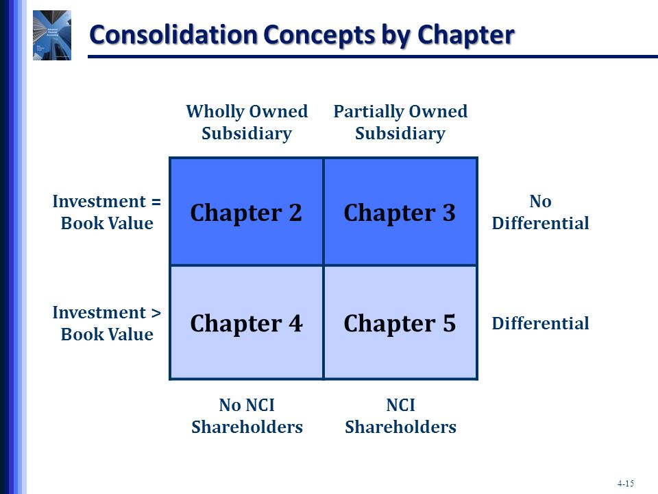 Consolidation Concepts by Chapter