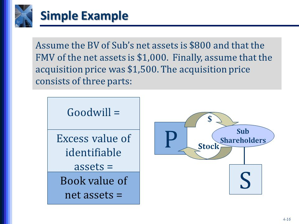 Excess value of identifiable assets =
