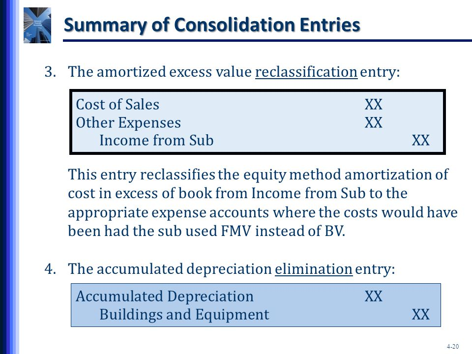 Summary of Consolidation Entries