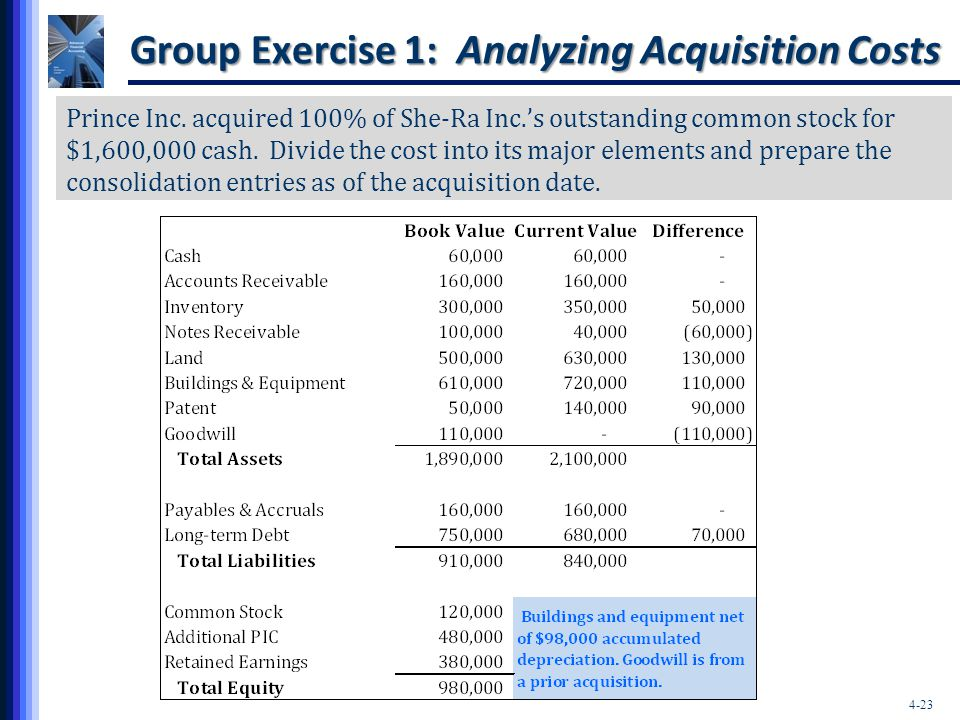 Group Exercise 1: Analyzing Acquisition Costs