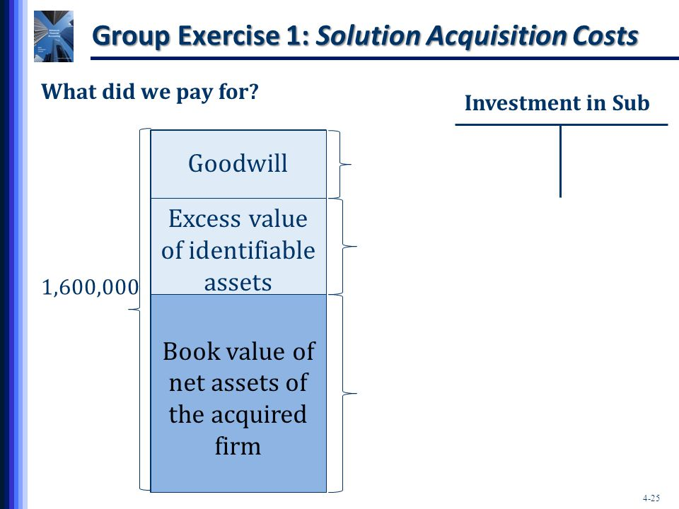 Group Exercise 1: Solution Acquisition Costs