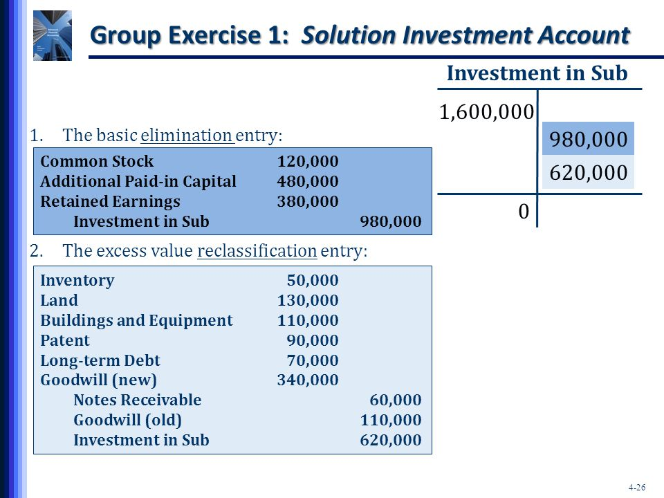 Group Exercise 1: Solution Investment Account