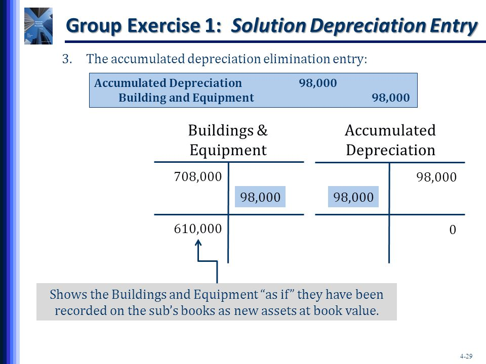 Group Exercise 1: Solution Depreciation Entry