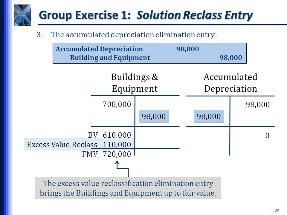 Group Exercise 1: Solution Reclass Entry