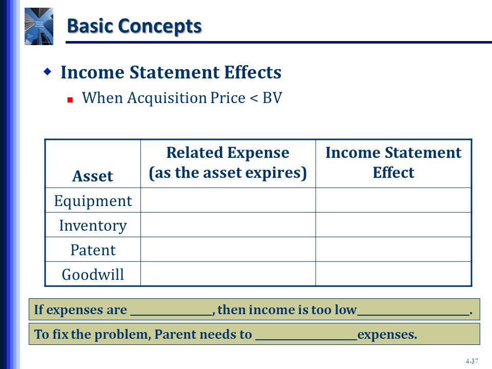 Income Statement Effect