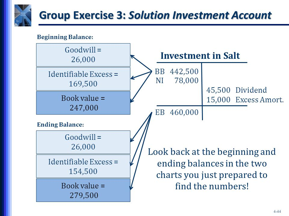 Group Exercise 3: Solution Investment Account