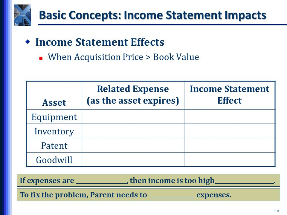 Basic Concepts: Income Statement Impacts