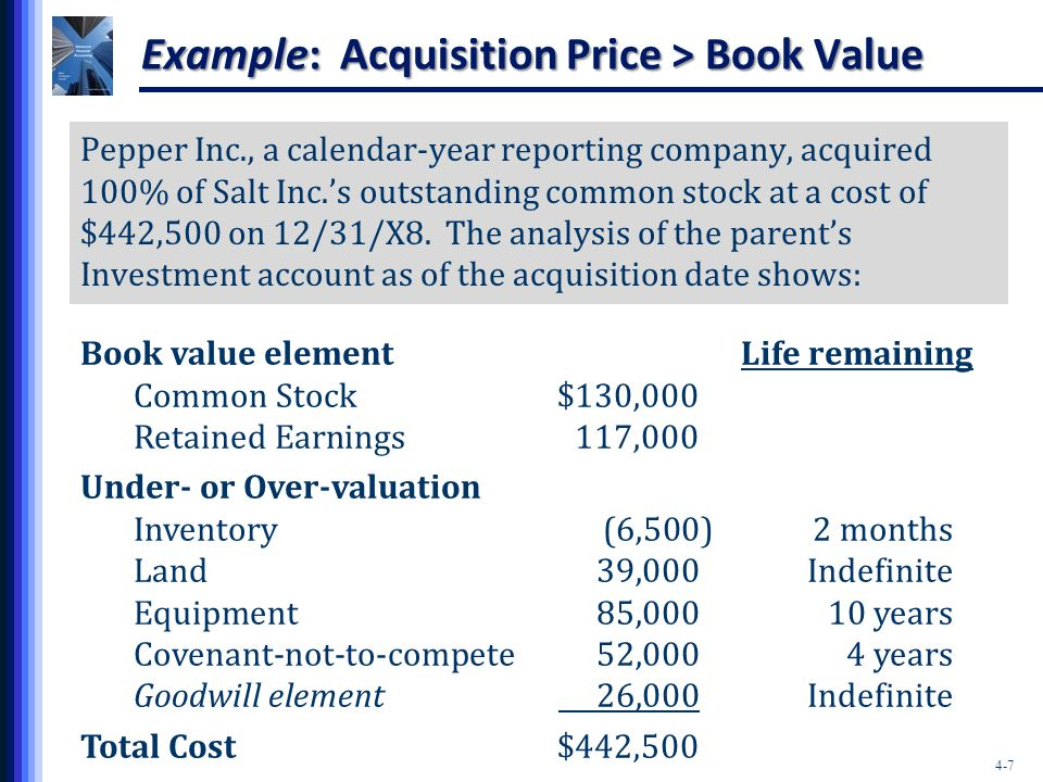 Example: Acquisition Price > Book Value