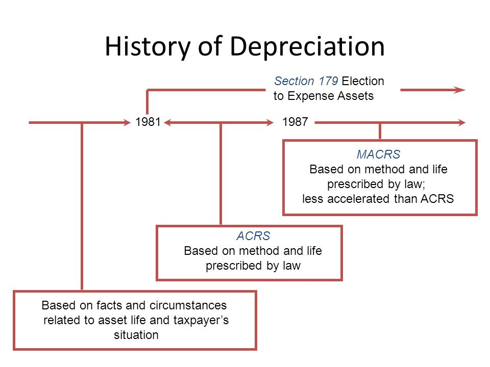 History of Depreciation