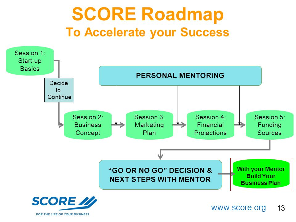 SCORE Roadmap To Accelerate your Success
