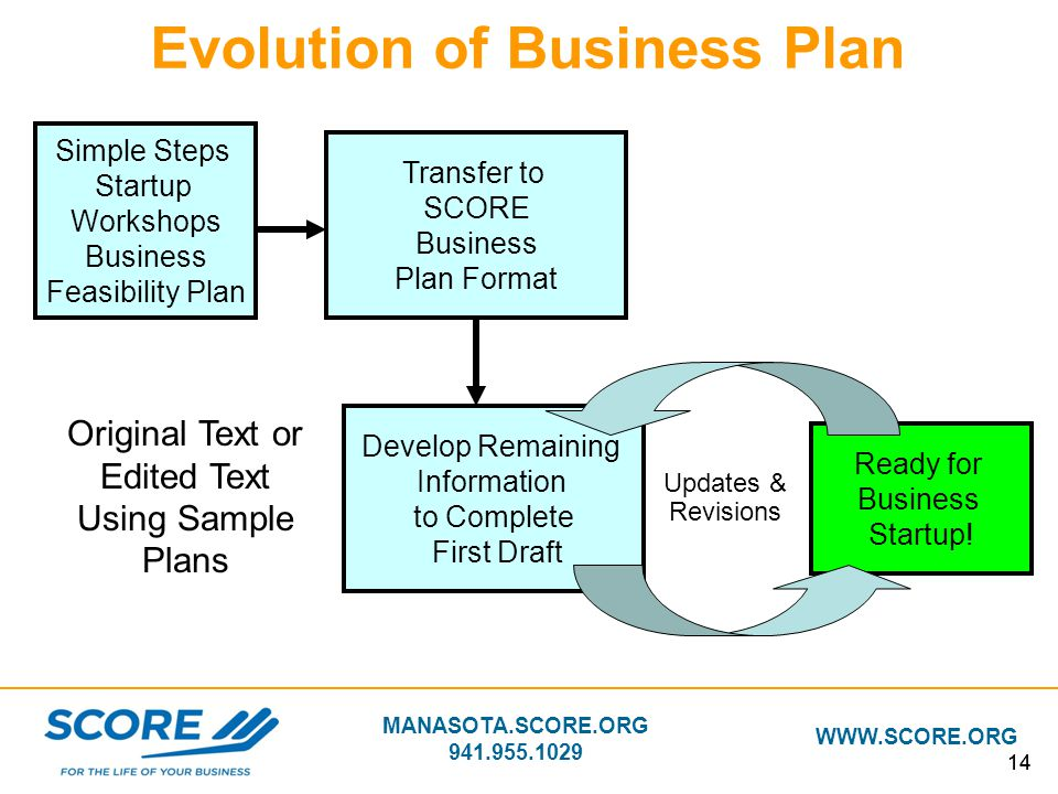 Evolution of Business Plan