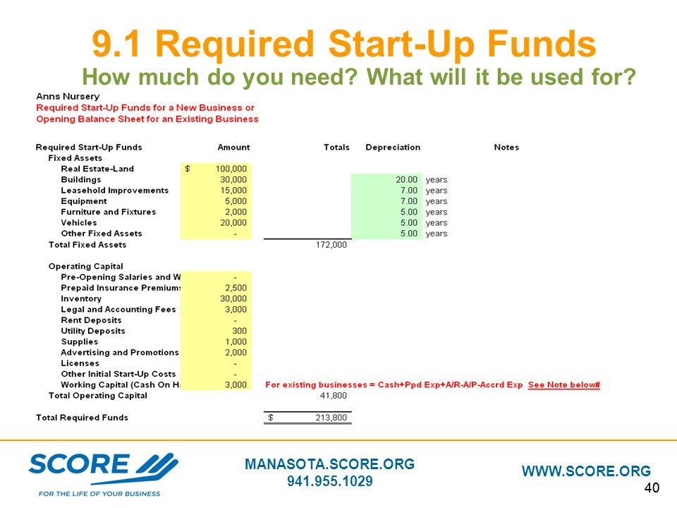9.1 Required Start-Up Funds