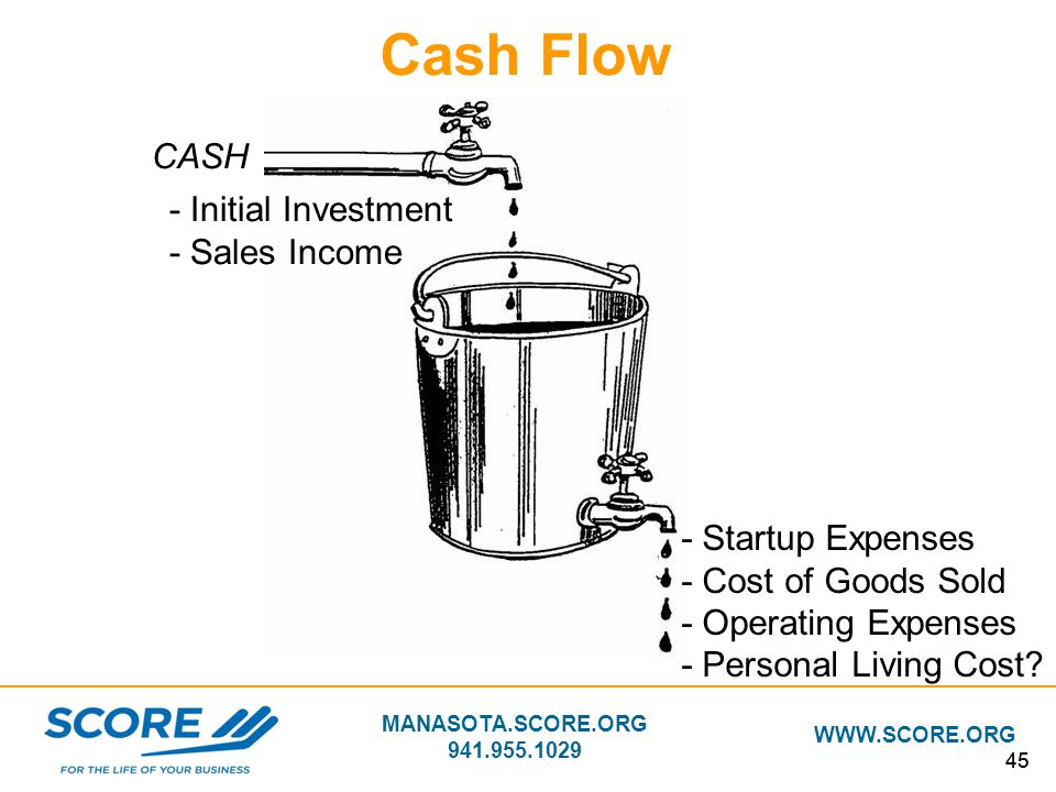 Cash Flow CASH - Initial Investment - Sales Income - Startup Expenses