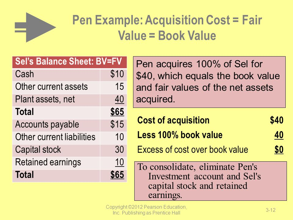 Pen Example: Acquisition Cost = Fair Value = Book Value