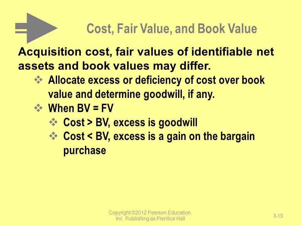 Cost, Fair Value, and Book Value