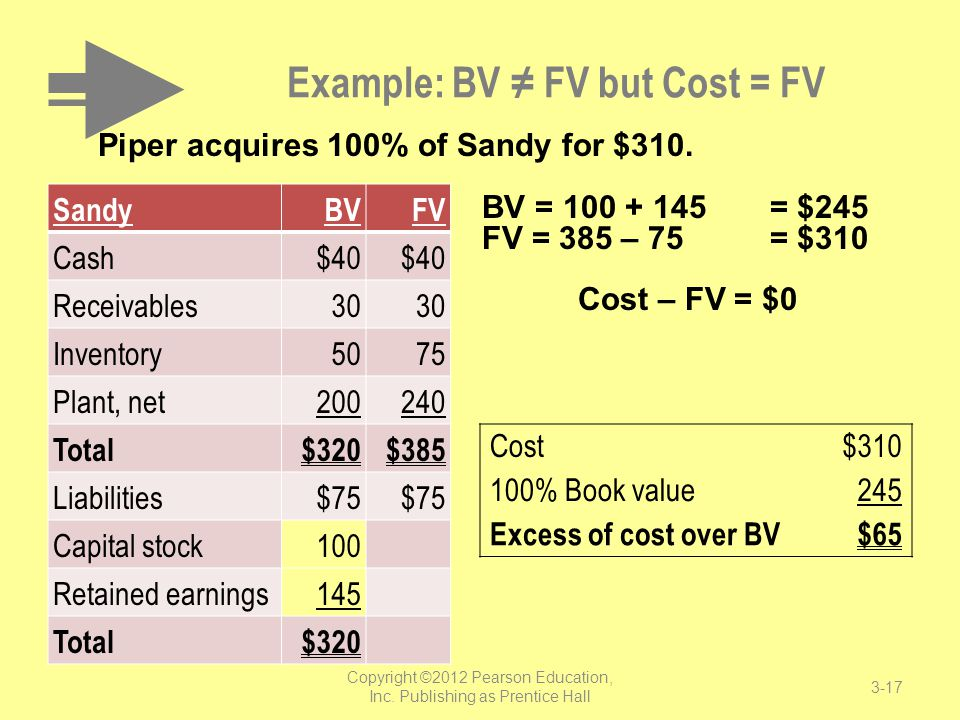 Example: BV ≠ FV but Cost = FV