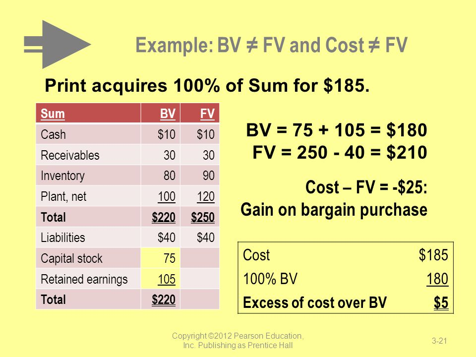 Example: BV ≠ FV and Cost ≠ FV