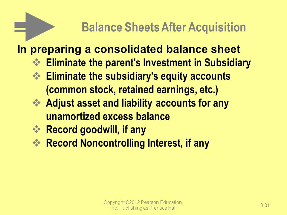 Balance Sheets After Acquisition