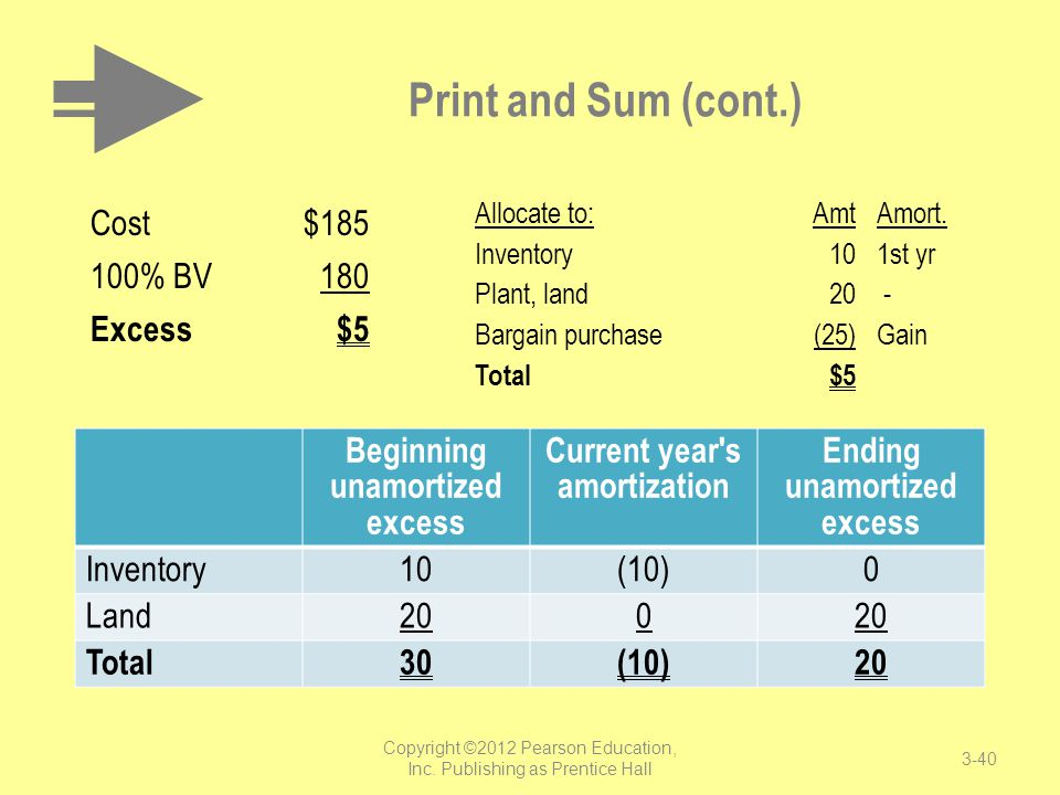 Print and Sum (cont.) Cost $185 100% BV 180 Excess $5