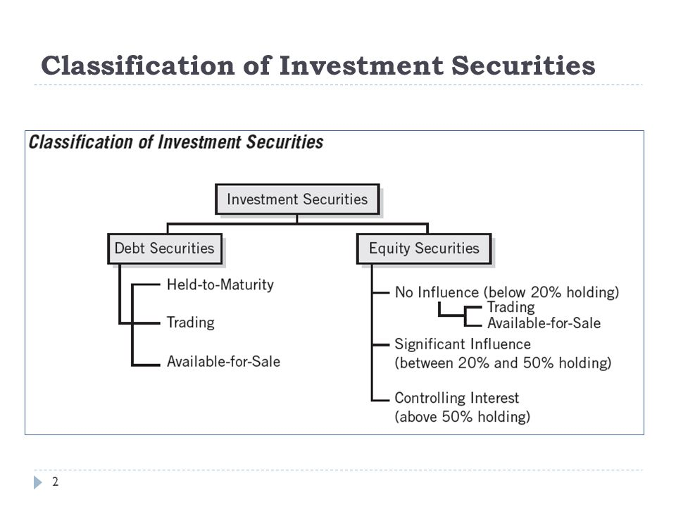 Classification of Investment Securities
