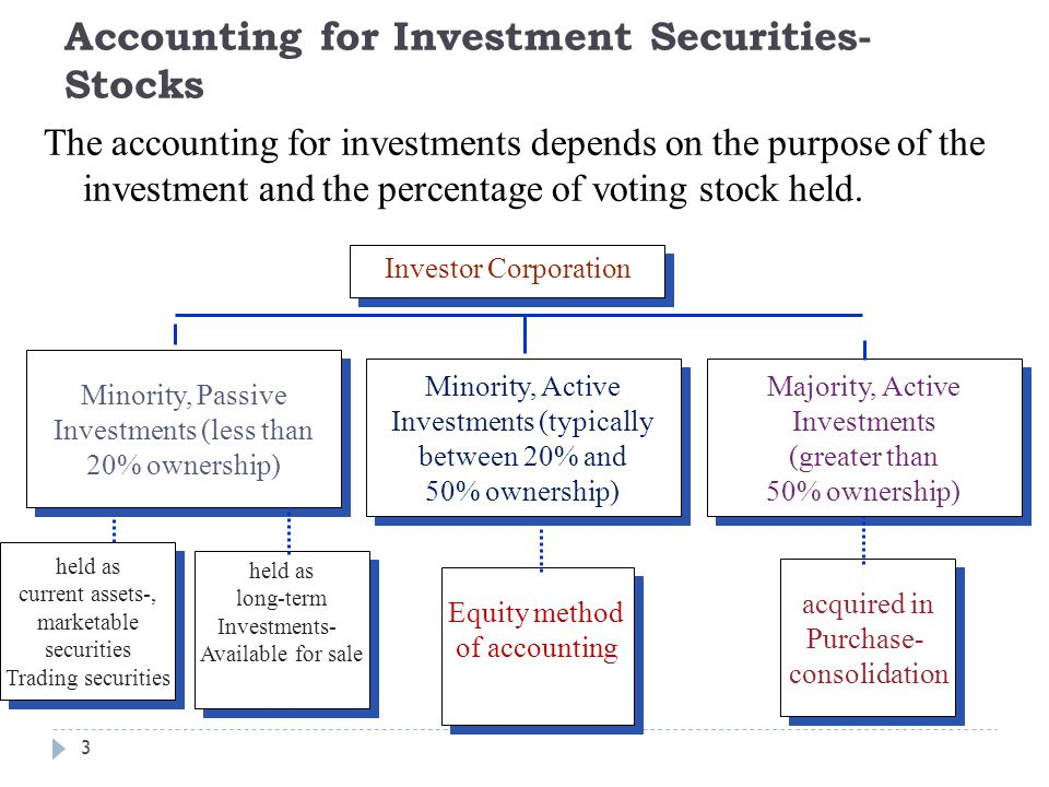 Accounting for Investment Securities-Stocks