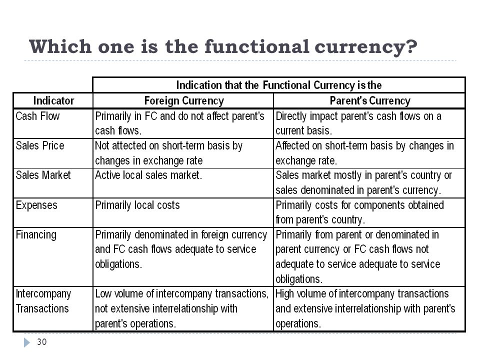 Which one is the functional currency