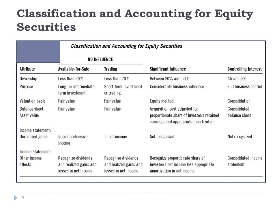 Classification and Accounting for Equity Securities
