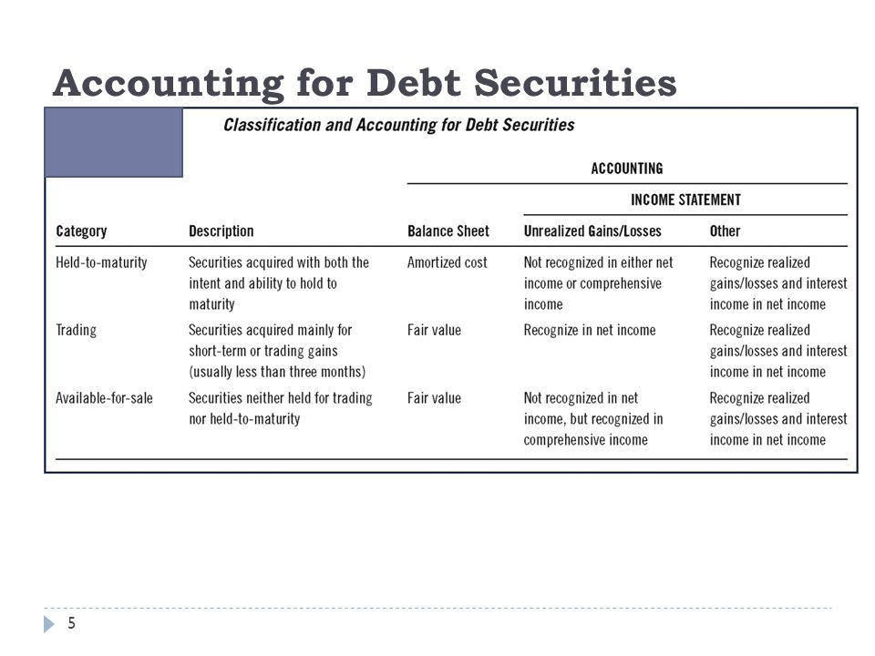 Accounting for Debt Securities