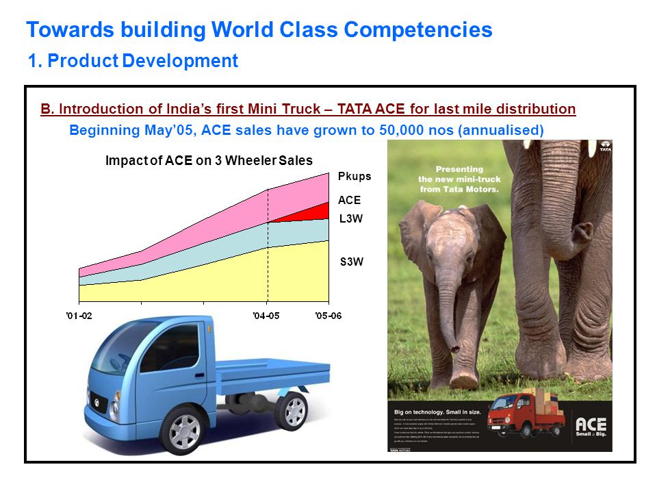 Impact of ACE on 3 Wheeler Sales