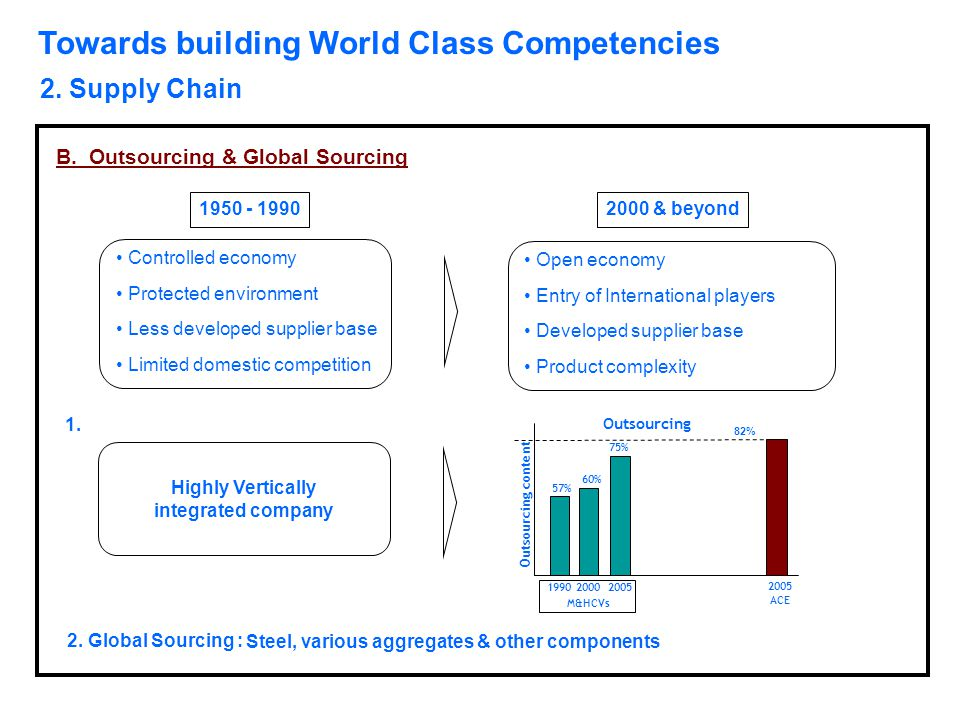 Towards building World Class Competencies