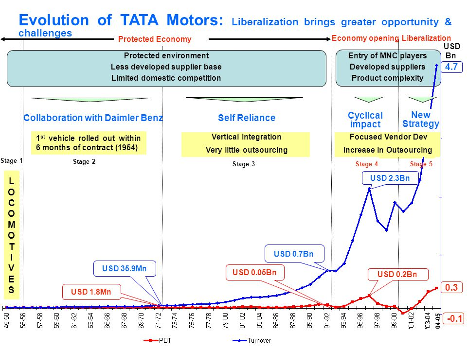 Evolution of TATA Motors: Liberalization brings greater opportunity & challenges
