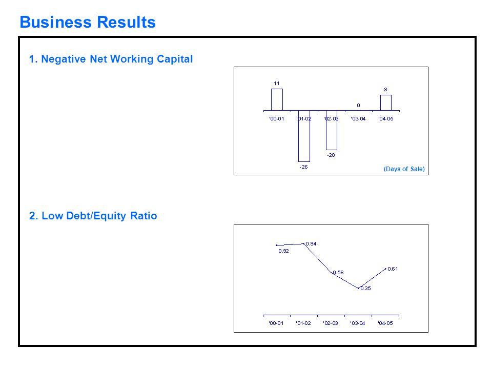 Business Results 1. Negative Net Working Capital