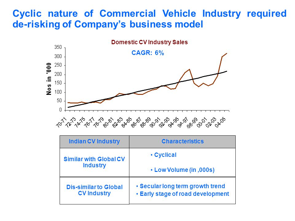 Similar with Global CV Industry Dis-similar to Global CV Industry