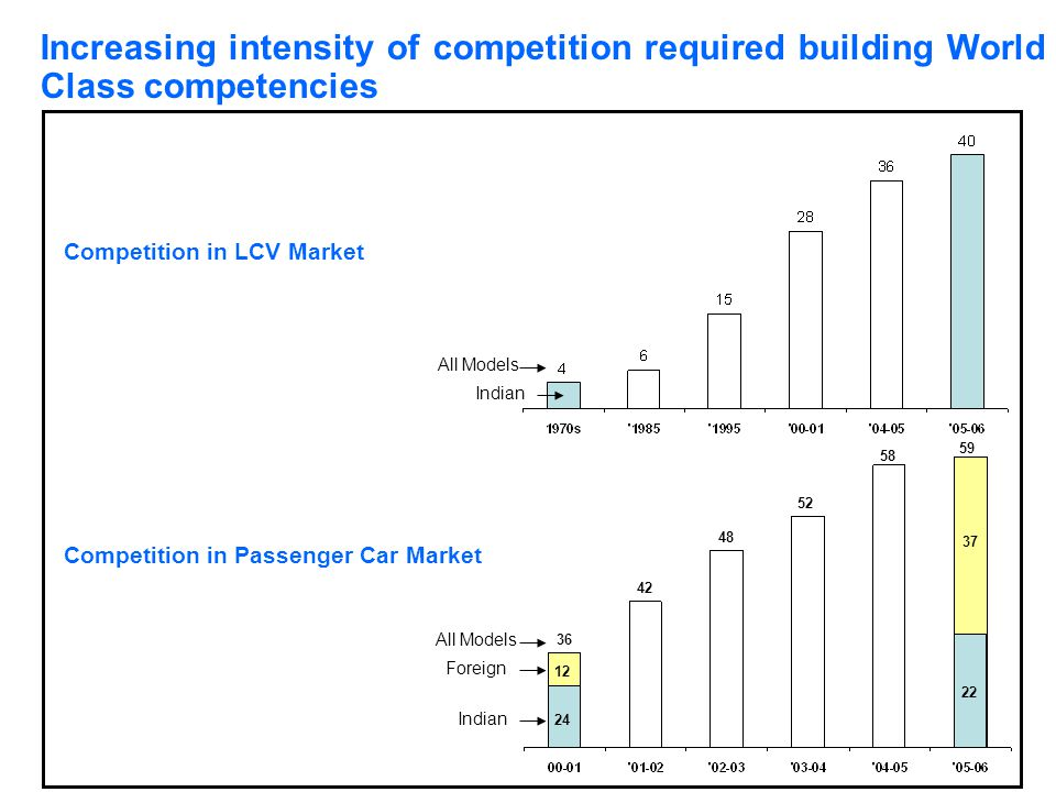 Increasing intensity of competition required building World Class competencies