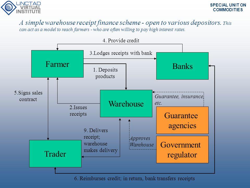 Farmer Banks Warehouse Guarantee agencies Government regulator Trader