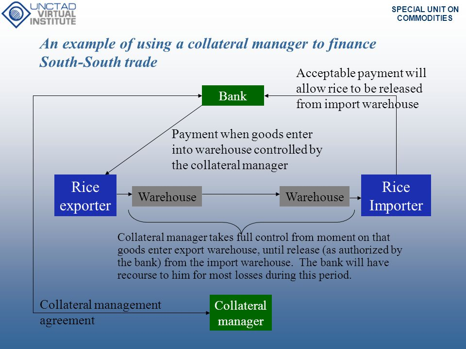 An example of using a collateral manager to finance South-South trade