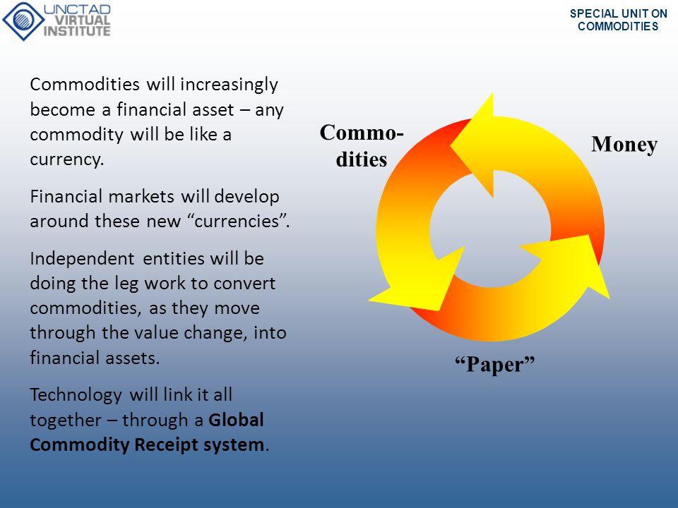 Commo- dities Money Paper