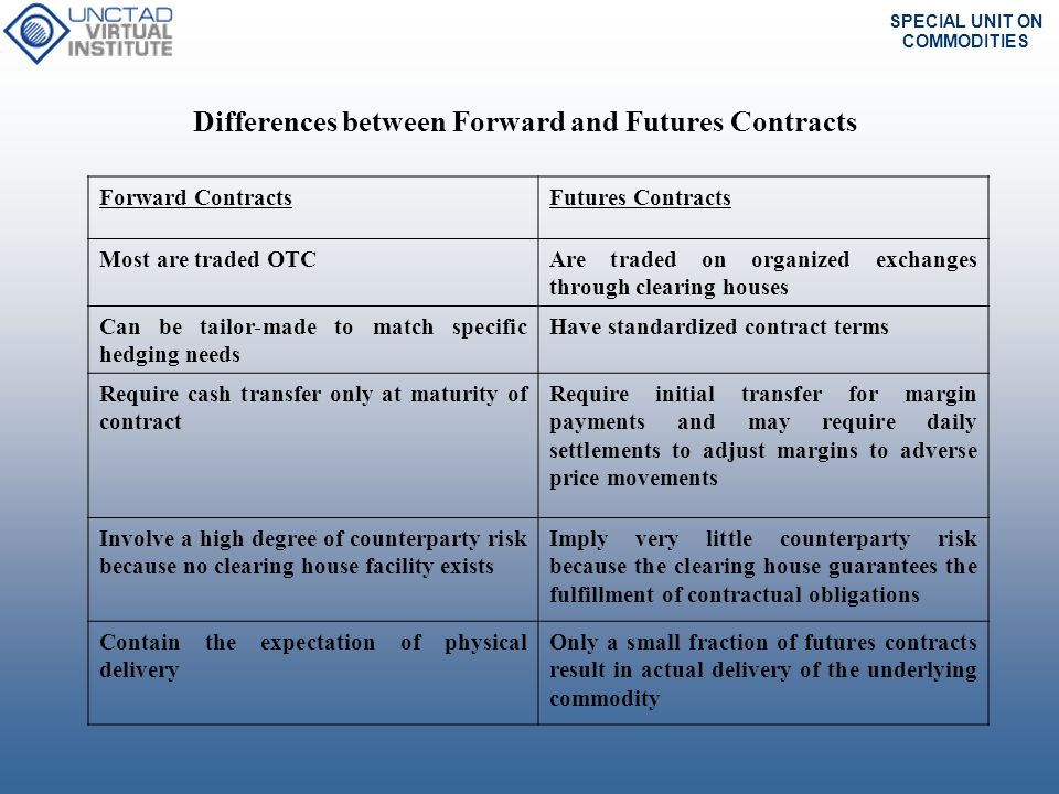 Differences between Forward and Futures Contracts