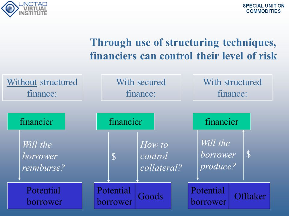 Through use of structuring techniques, financiers can control their level of risk