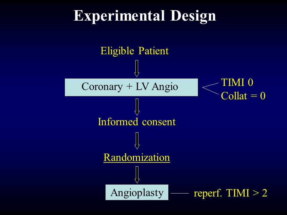 Experimental Design Eligible Patient TIMI 0 Coronary + LV Angio