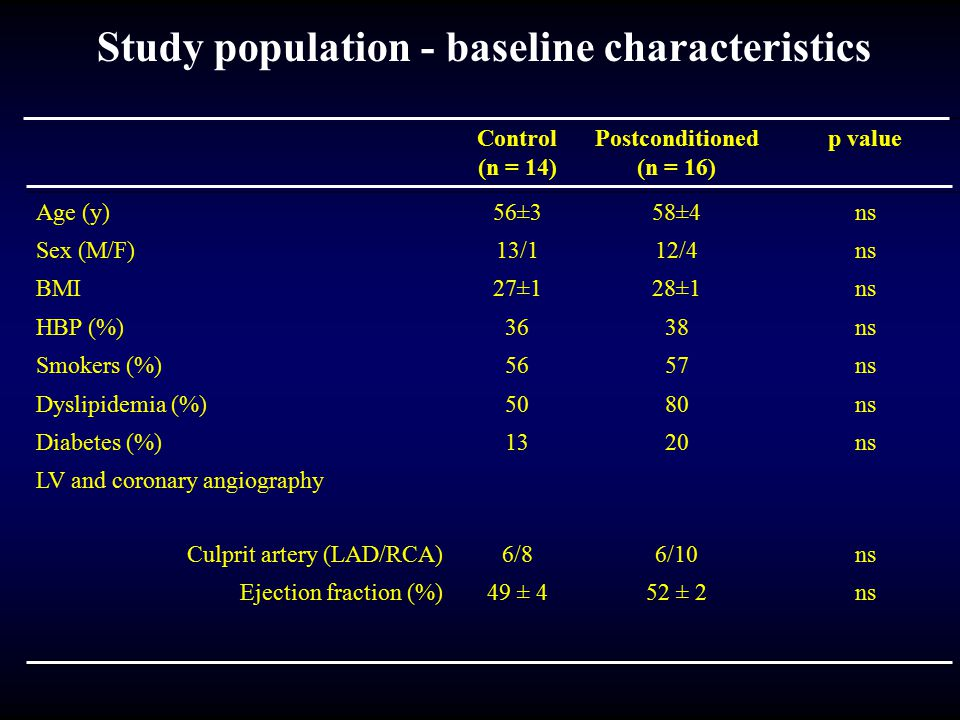 Study population - baseline characteristics