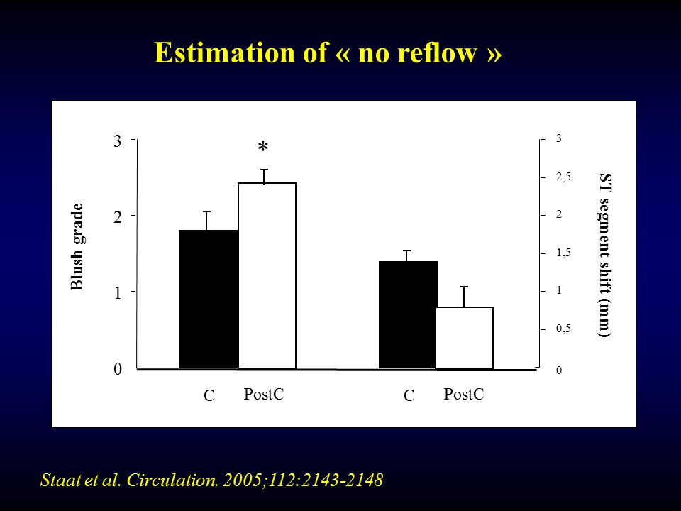 Estimation of « no reflow »