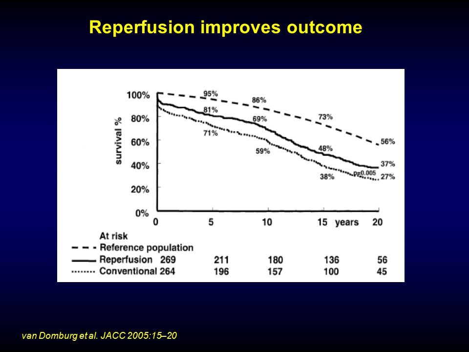 Reperfusion improves outcome