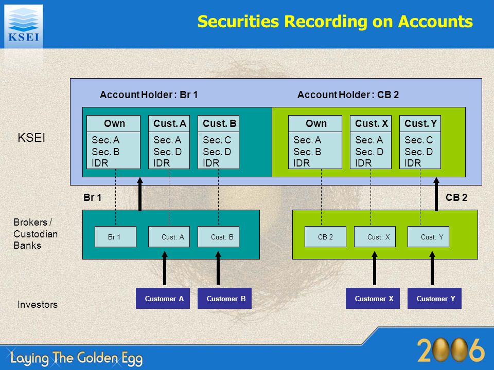 Securities Recording on Accounts