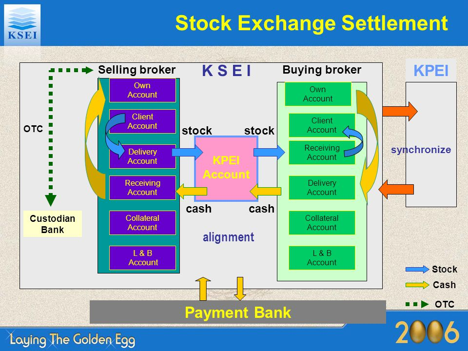 Stock Exchange Settlement