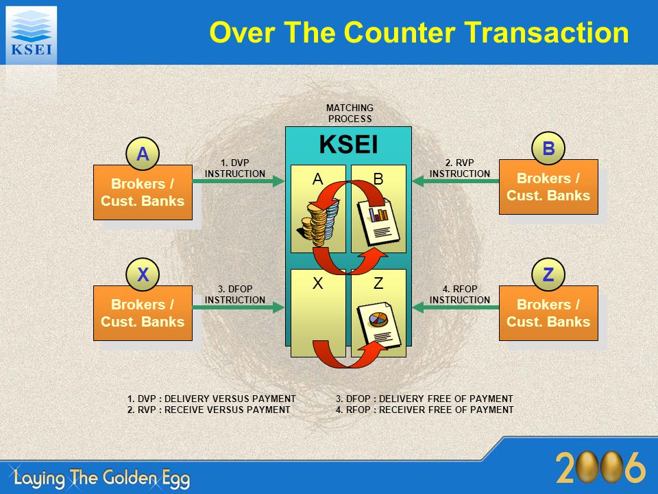Over The Counter Transaction