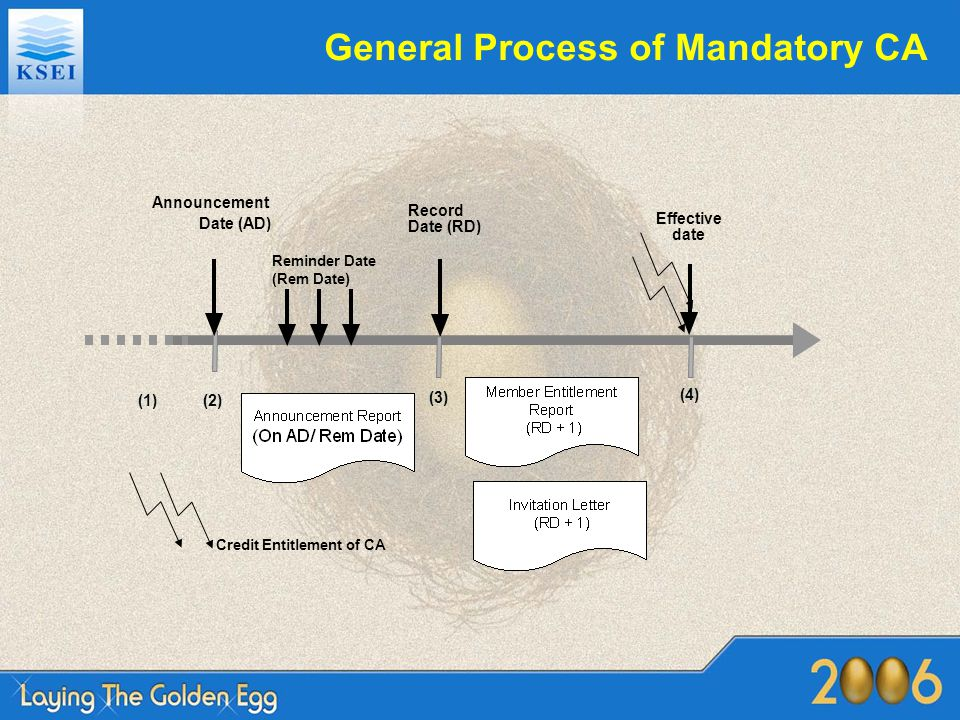 General Process of Mandatory CA