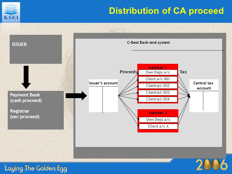 Distribution of CA proceed