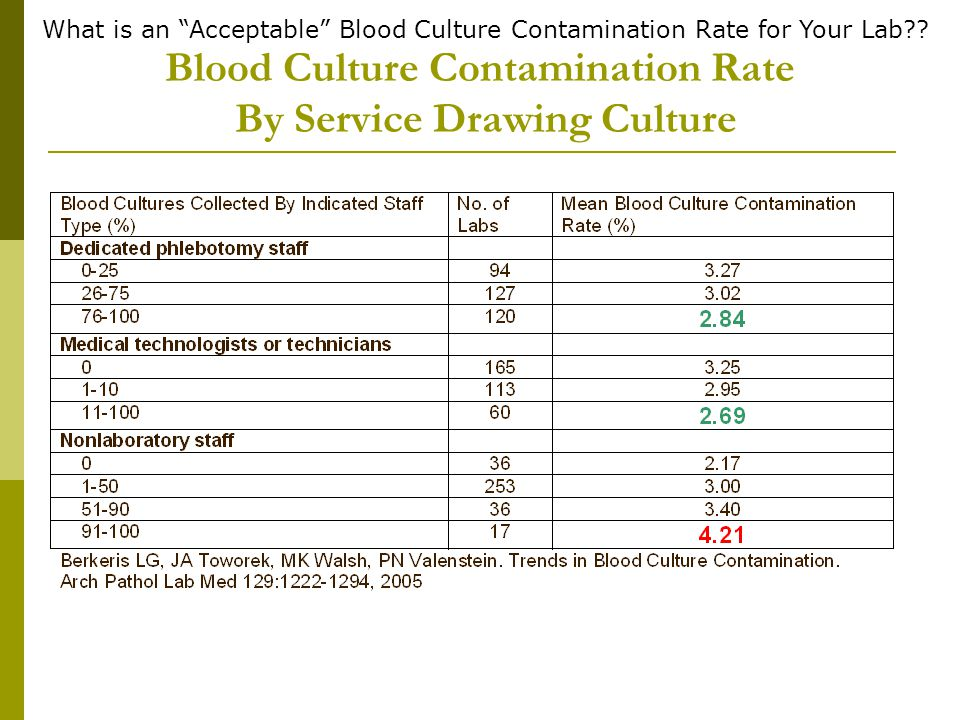 Blood Culture Contamination Rate By Service Drawing Culture
